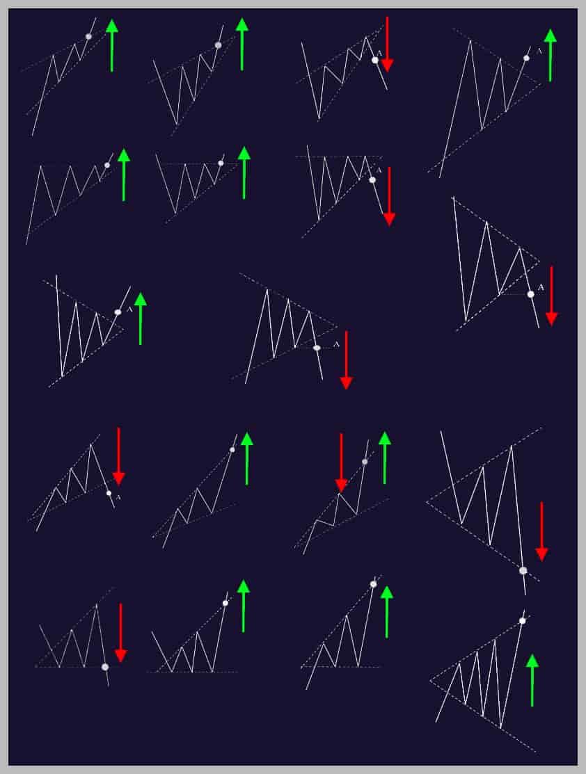 Торговая стратегия Гармоника. Популярные фигуры неопределенности.