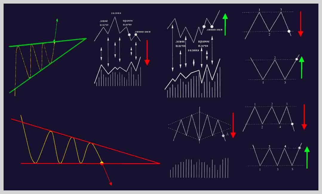 Торговая стратегия Гармоника. Популярные фигуры разворота.
