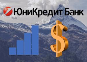 История АО ЮниКредит Банк