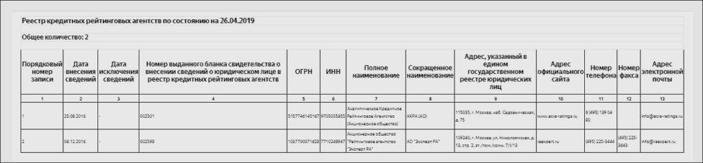Список надежных рейтинговых агентств по версии ЦБ РФ.
