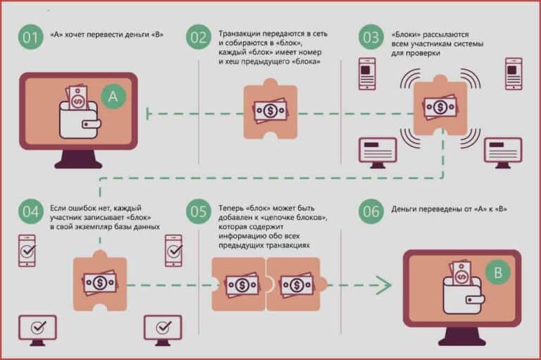 технология работы блокчейна