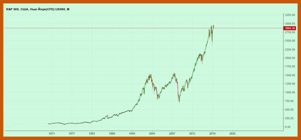 график биржевого индекса