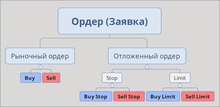биржевые ордеры