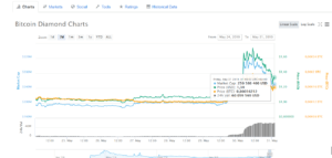График Bitcoin Diamond