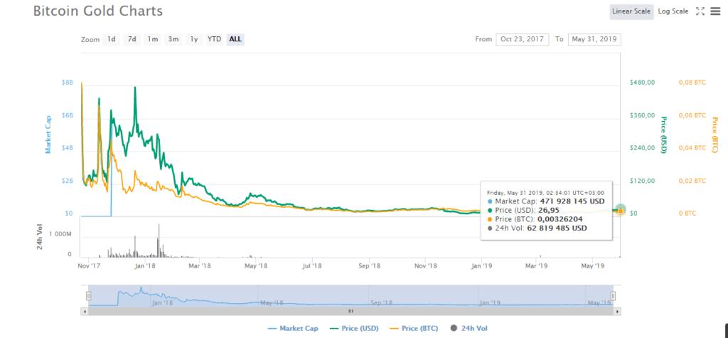 Распространение и использование Bitcoin Gold