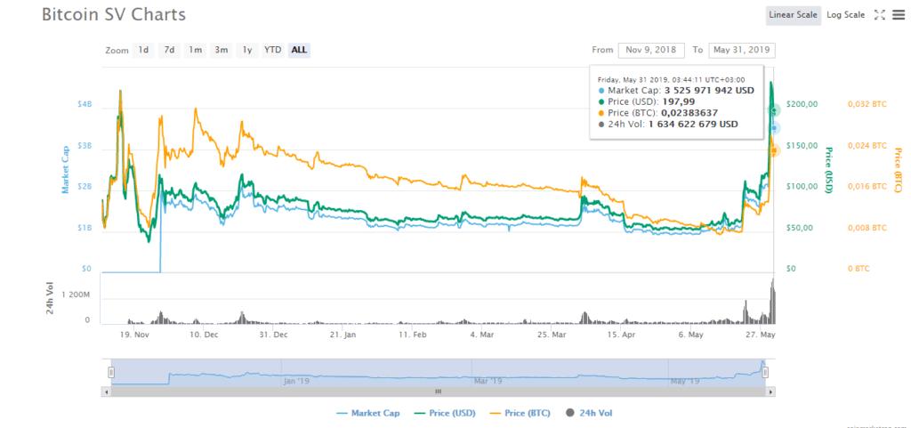 Особенности Bitcoin SV