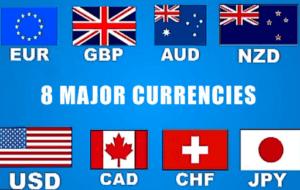Валюты на валютном рынке