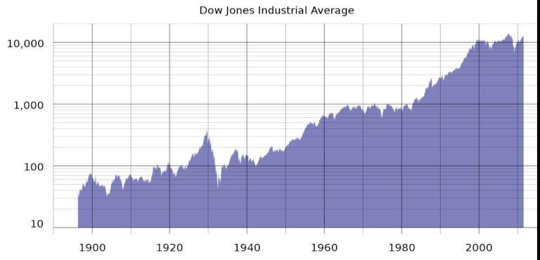 Акции компаний возрастом более 20 лет