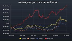 График дохода от инвестирования в ОМС